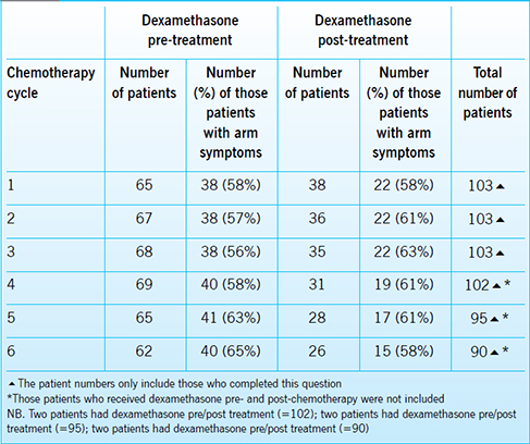 Management of chemotherapy-related arm symptoms in patients