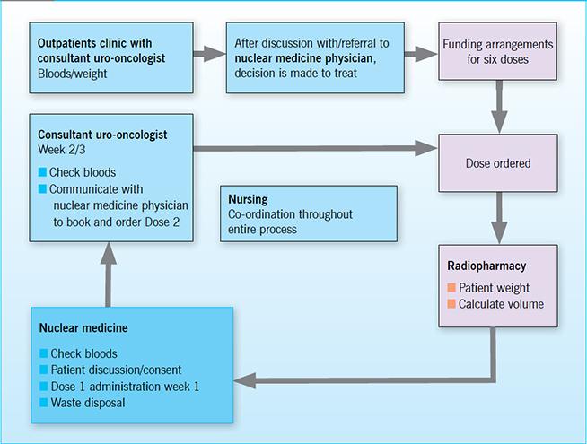 Treatment developments for metastatic castration-resistant