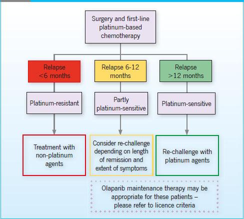 ovarian cancer remission