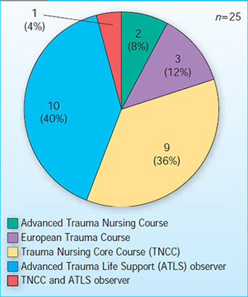 Major trauma training for emergency nurses