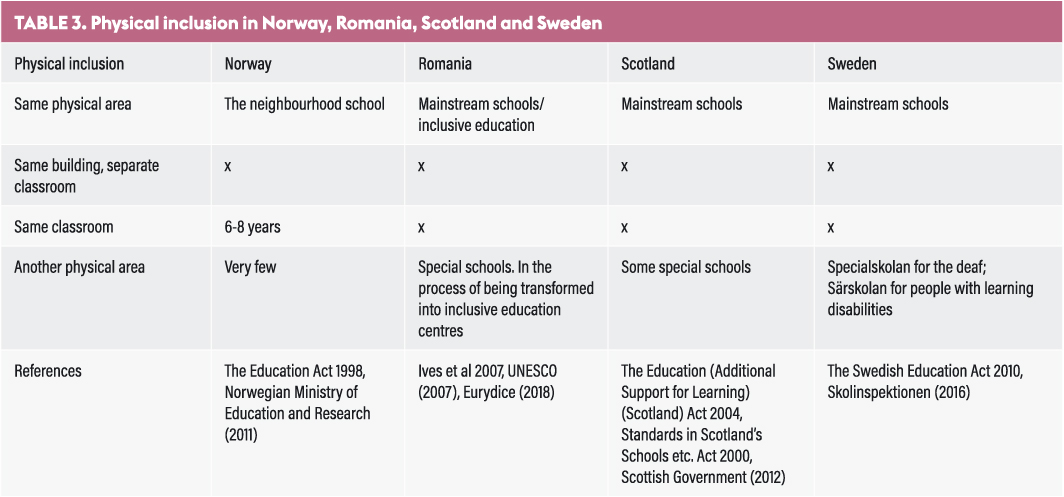 Educational systems for inclusive education in Norway, Romania