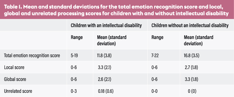 Emotion recognition and processing style in children with an