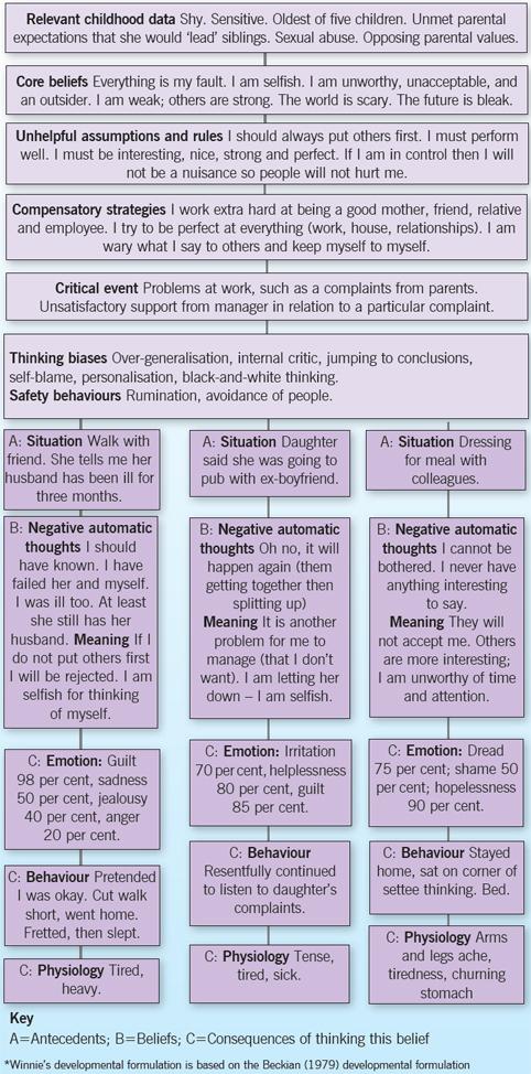 Cognitive behaviour therapy: a case study