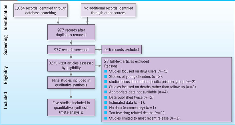 Suicide in recently released prisoners: a systematic review
