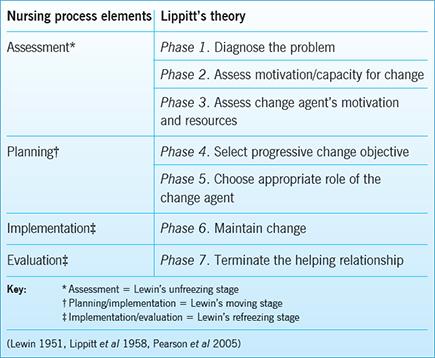 kurt lewins change theory 1951
