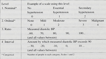 what are the four scales of measurement in statistics
