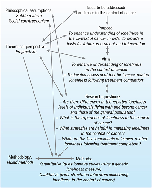 Social Research Design Framework For Integrating Philosophical And Practical Elements