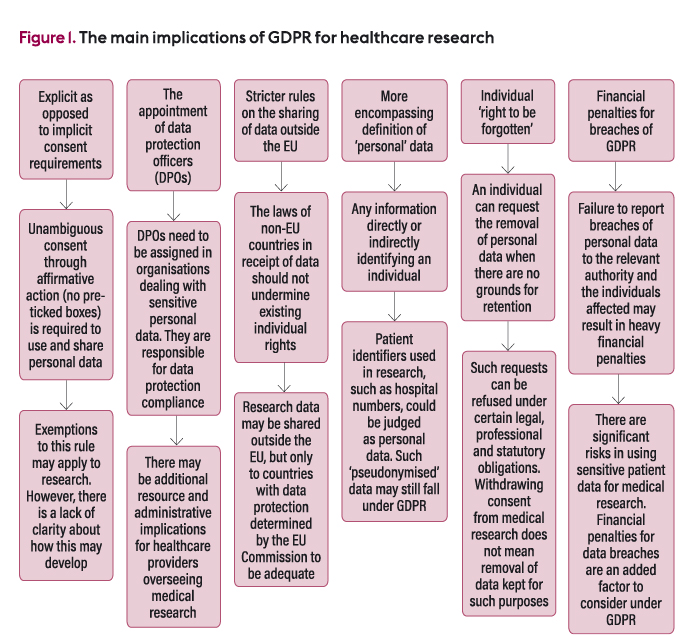 Implications for nursing and healthcare research of the