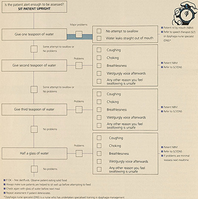 standardized swallowing assessment tool