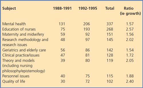 common nursing research topics