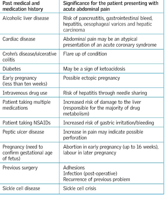 Assessment Of The Patient With Acute Abdominal Pain