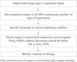 Delivering Oxygen Therapy To Acutely Breathless Adults