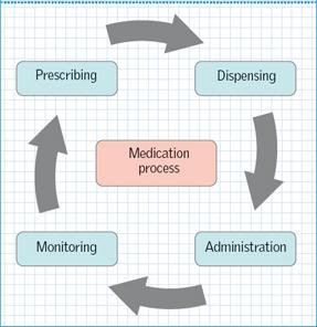 Reducing medication administration errors in nursing practice