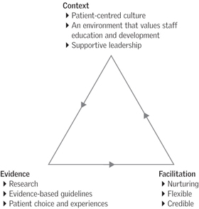 A multidisciplinary approach to improving urinary continence