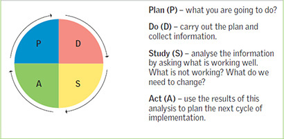 Using service improvement methodology to change practice nsv27n237241r10003g ccuart Image collections