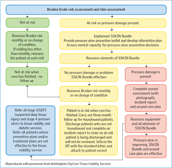 Reducing avoidable pressure ulcers in the community