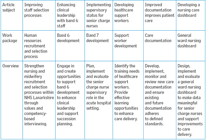 synergy model of care delivery nurse competencies