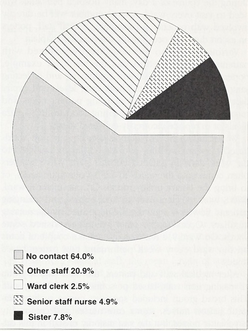 Visits to the wards by non ward-based personnel