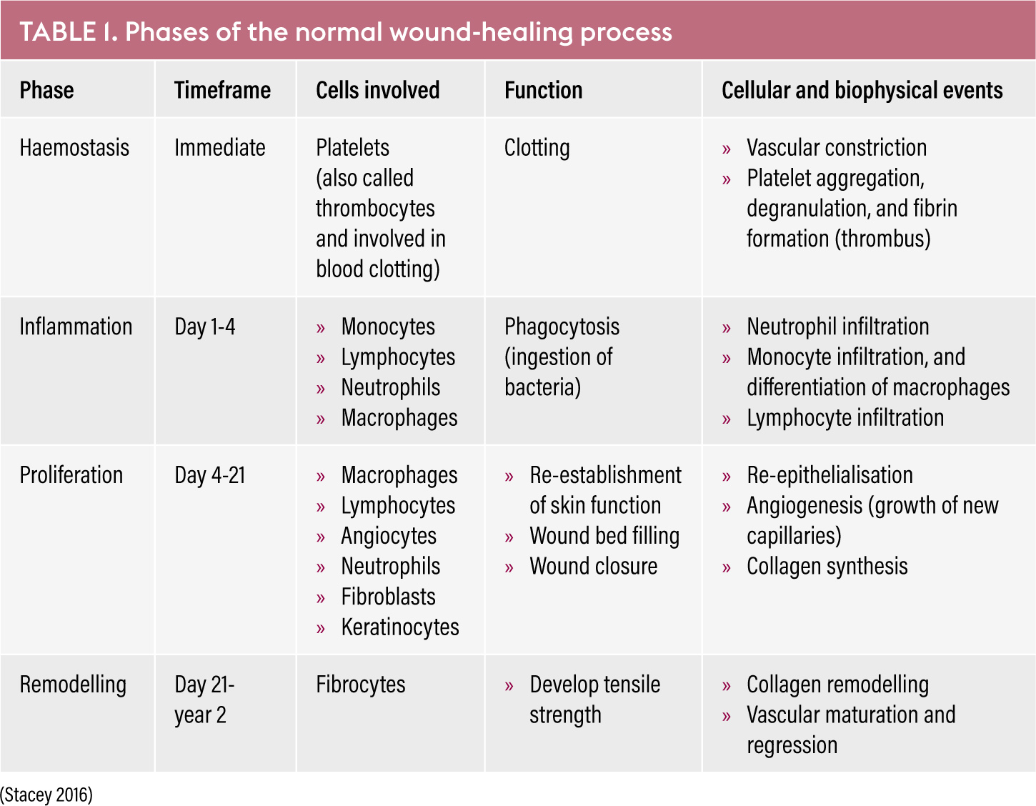 Clinical management of non-healing wounds