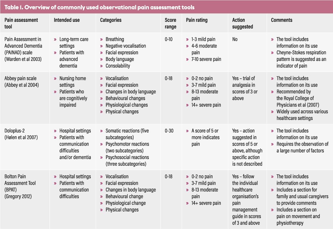 Use of pain scales and observational pain assessment tools