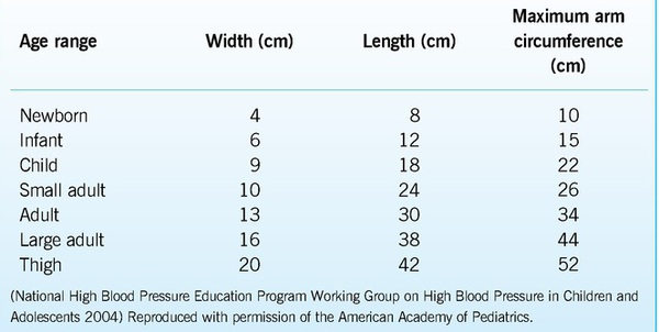 Cardiovascular Assessment In Children Assessing Pulse And Blood