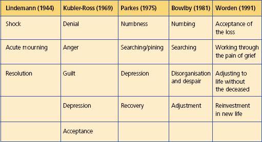 Loss And Bereavement A Nursing Response